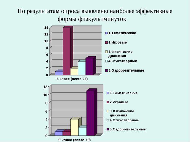 По результатам опроса выявлены наиболее эффективные формы физкультминуток