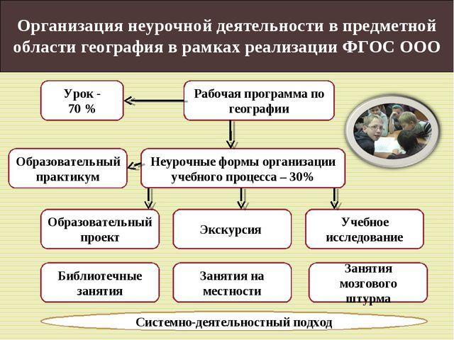 Организация неурочной деятельности в предметной области география в рамках ре...