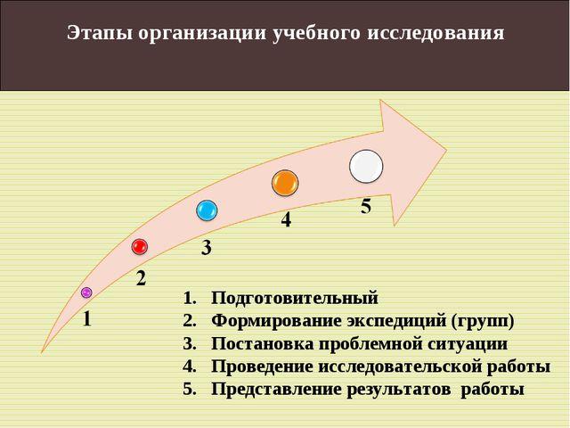 Этапы организации учебного исследования Подготовительный Формирование экспеди...