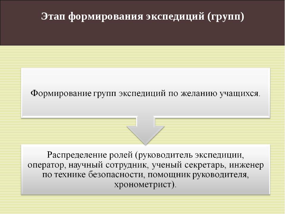 Этап формирования экспедиций (групп)