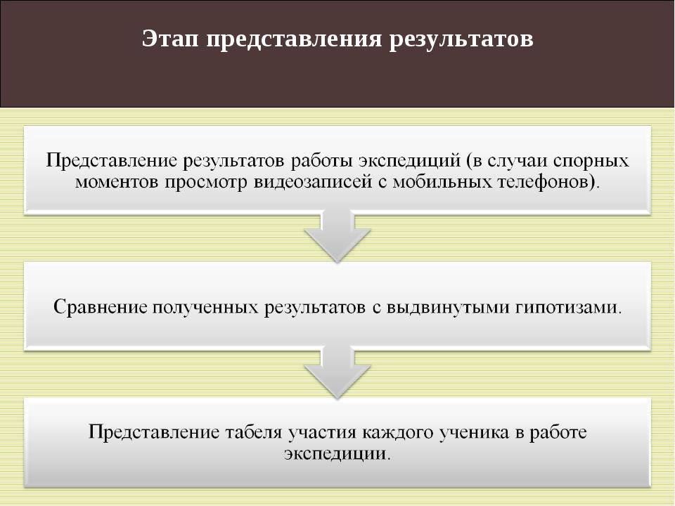 Этап представления результатов