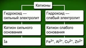 Классификация катионов и анионов по силе электролитов