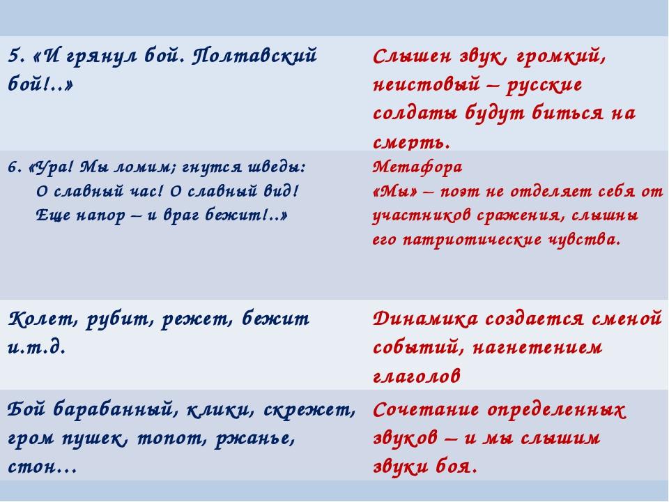5. «И грянул бой. Полтавский бой!..»Слышен звук, громкий, неистовый – русски...