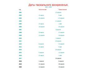 Даты пасхального воскресенья, 2001—2020 годКатолическаяПравославная 20011