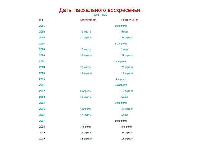 Даты пасхального воскресенья, 2001—2020 годКатолическаяПравославная 20011...