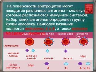 На поверхности эритроцитов могут находится различные антигены – молекулы кот