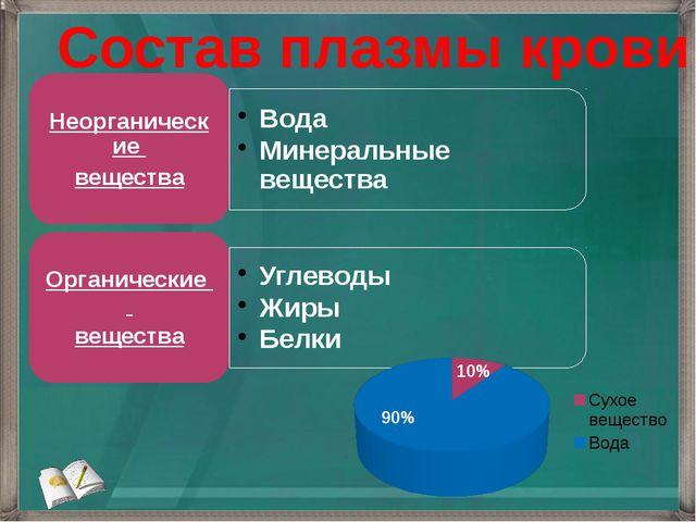 Состав плазмы крови 10% 90%