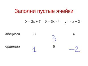 Заполни пустые ячейки У = 2х + 7 У = 3х - 4 у = - х + 2 абсцисса -3 4 ординат