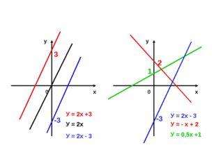 -3 2 1 У = 2х +3 У = 2х У = 2х - 3 У = 2х - 3 У = - х + 2 У = 0,5х +1 х у 0