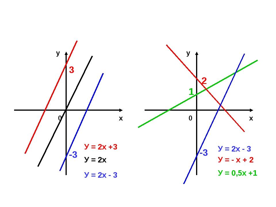 -3 2 1 У = 2х +3 У = 2х У = 2х - 3 У = 2х - 3 У = - х + 2 У = 0,5х +1 х у 0...
