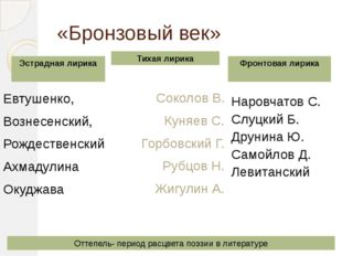 «Бронзовый век» Евтушенко, Вознесенский, Рождественский Ахмадулина Окуджава С
