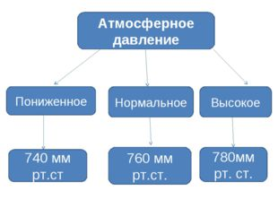 Атмосферное давление Пониженное Нормальное Высокое 760 мм рт.ст. 740 мм рт.ст