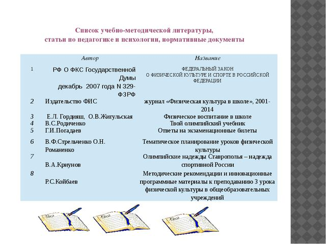 Список учебно-методической литературы, статьи по педагогике и психологии, нор...