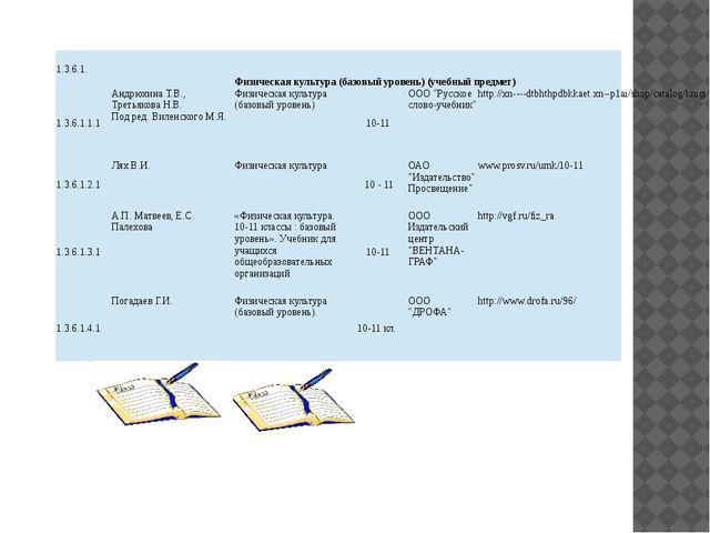 1.3.6.1.  Физическая культура (базовый уровень) (учебный предмет) 1.3.6.1.1....