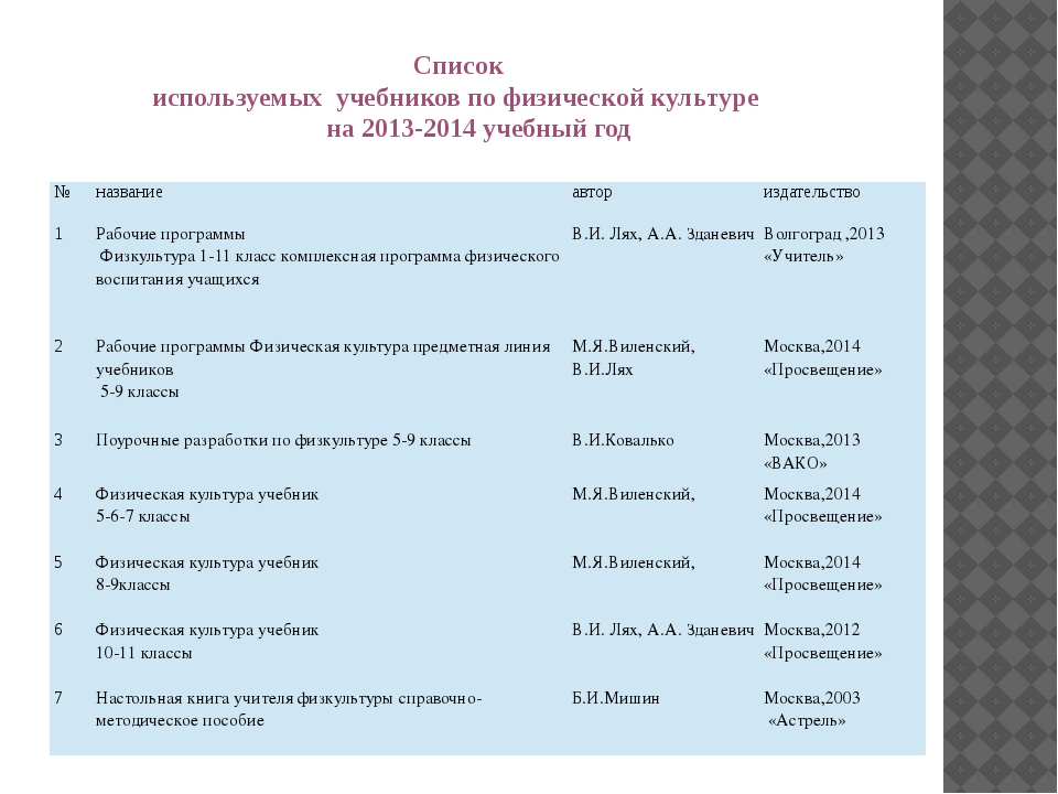 Список используемых учебников по физической культуре на 2013-2014 учебный го...