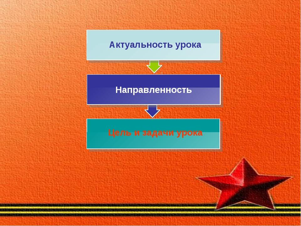 Направленность Цель и задачи урока Актуальность урока