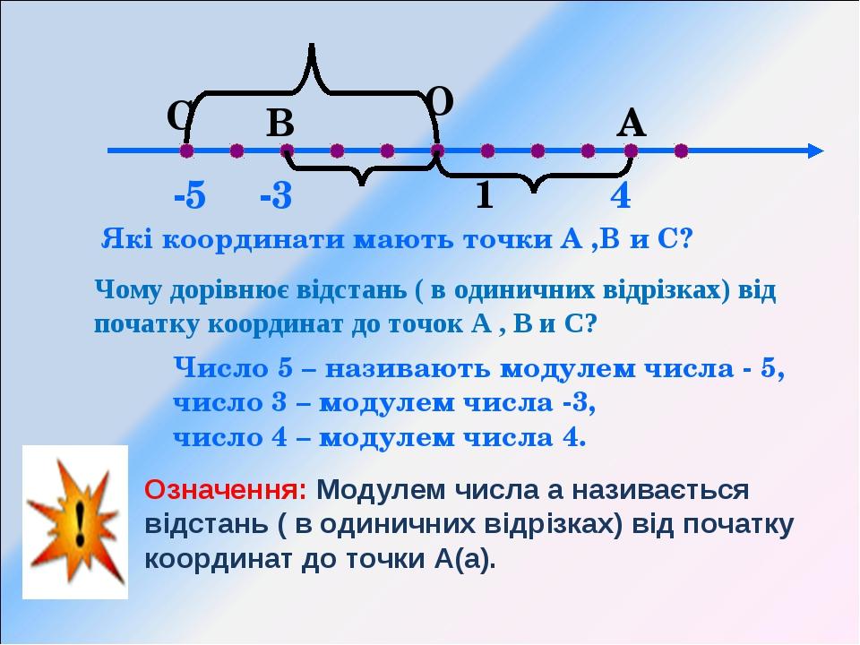 О 1 А В Які координати мають точки А ,В и С? 4 -3 Чому дорівнює відстань ( в...