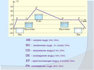 АВ - нагрев льда; t>>; U>>. BC - плавление льда ; t= const; U>>. CD - нагрева