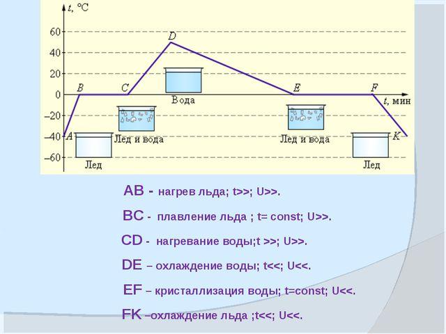 АВ - нагрев льда; t>>; U>>. BC - плавление льда ; t= const; U>>. CD - нагрева...