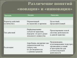 КритерииНовацияИнновация  Характер действий (количество)Ограниченный по