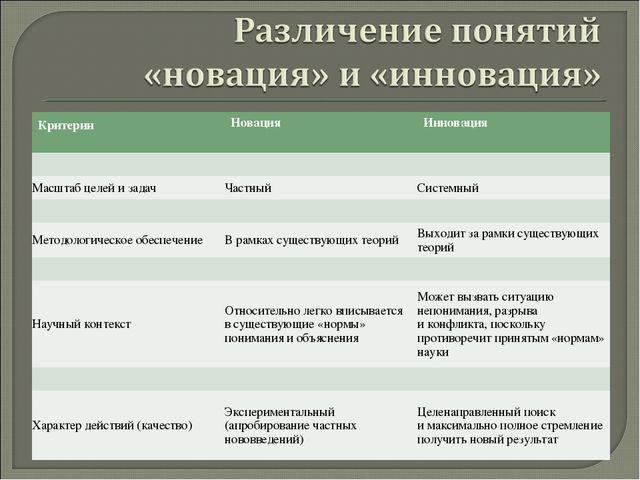 Критерии Новация Инновация  Масштаб целей изадачЧастныйСистемный  Ме...