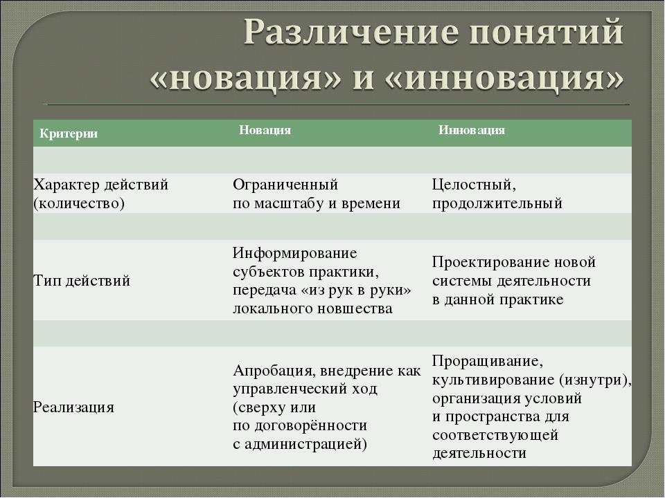 КритерииНовацияИнновация  Характер действий (количество)Ограниченный по...