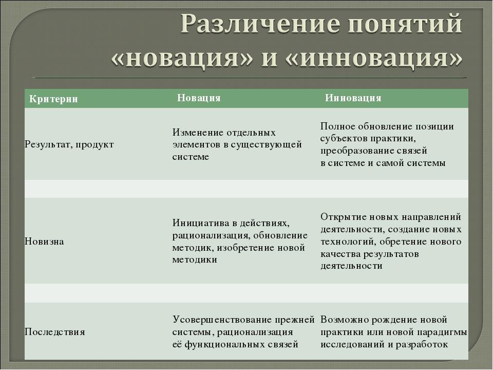 КритерииНовацияИнновация Результат, продуктИзменение отдельных элементов в...