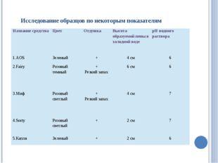 Исследование образцов по некоторым показателям Название средства Цвет Отдушк