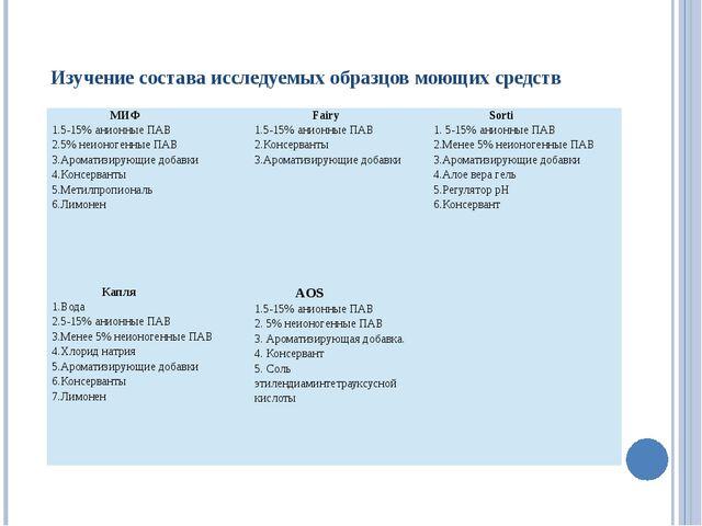 Изучение состава исследуемых образцов моющих средств МИФ 1.5-15% анионные ПА...