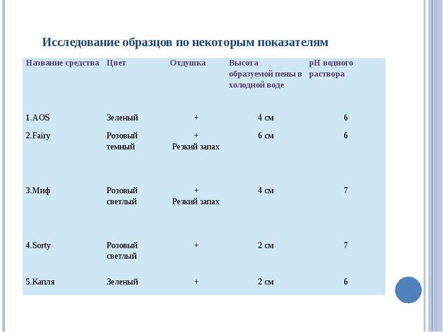 Исследование образцов по некоторым показателям Название средства Цвет Отдушк...