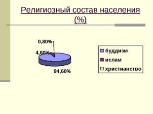 Религиозный состав населения (%)