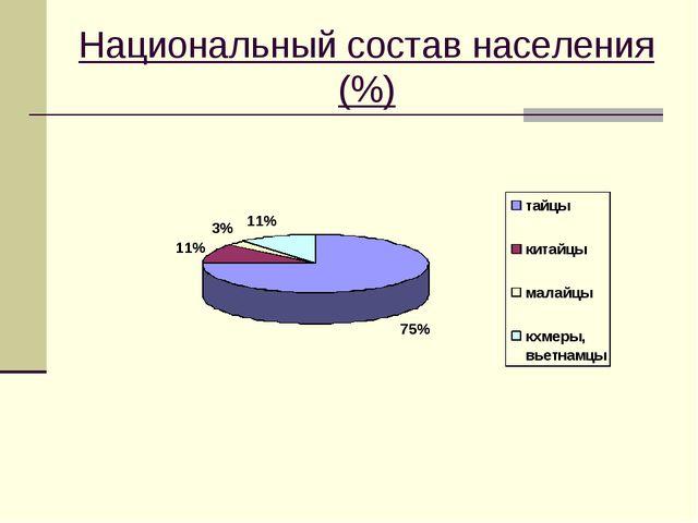 Национальный состав населения (%)