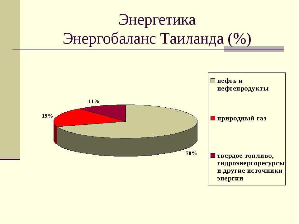 Энергетика Энергобаланс Таиланда (%)