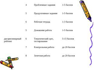 4Проблемные задания1-5 баллов 5Продуктивные задания1-5 баллов 6Рабоча
