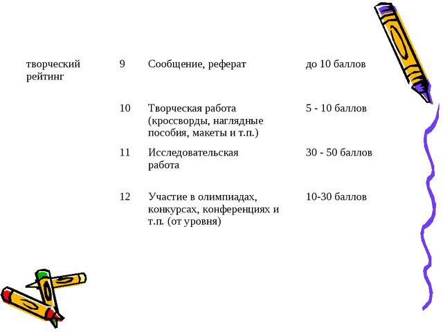 творческий рейтинг9Сообщение, рефератдо 10 баллов 10Творческая работа (к...