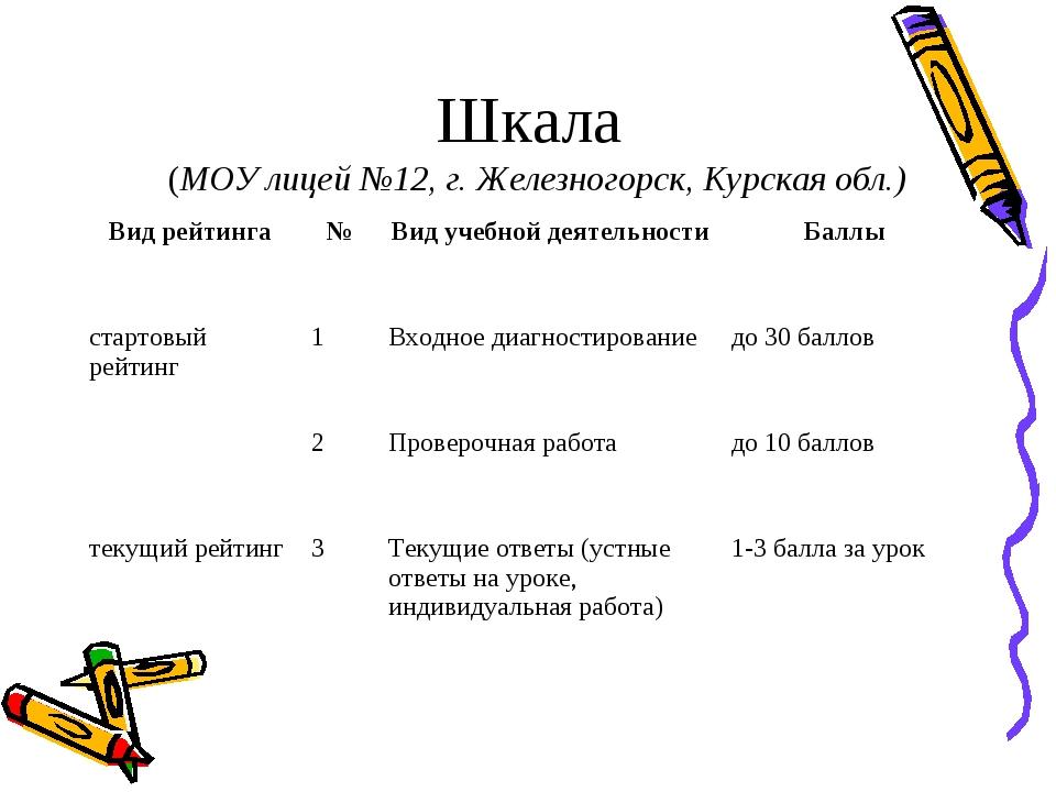 Шкала (МОУ лицей №12, г. Железногорск, Курская обл.) Вид рейтинга№Вид учебн...