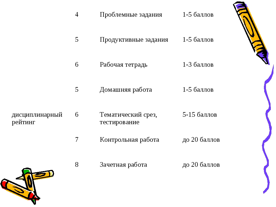 4Проблемные задания1-5 баллов 5Продуктивные задания1-5 баллов 6Рабоча...