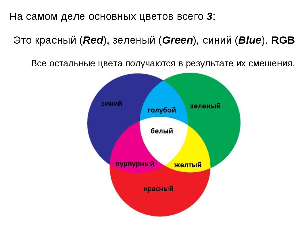 На самом деле основных цветов всего 3: Это красный (Red), зеленый (Green), си...