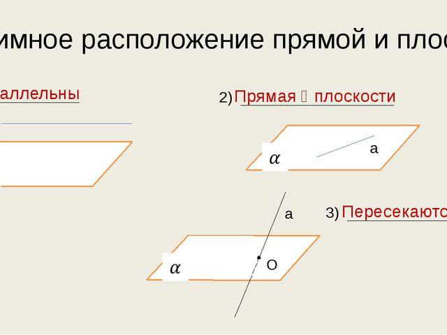 Взаимное расположение прямой и плоскости 1) а 2) а 3) а О Параллельны Прямая...