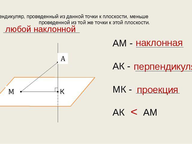 Перпендикуляр, проведенный из данной точки к плоскости, меньше , проведенной...