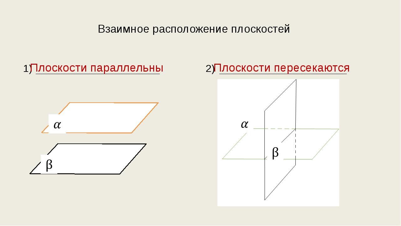Взаимное расположение плоскостей 1) 2) Плоскости параллельны Плоскости пересе...
