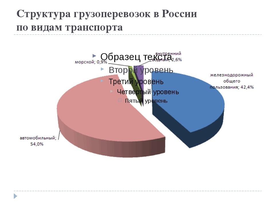 Структура грузоперевозок в России по видам транспорта