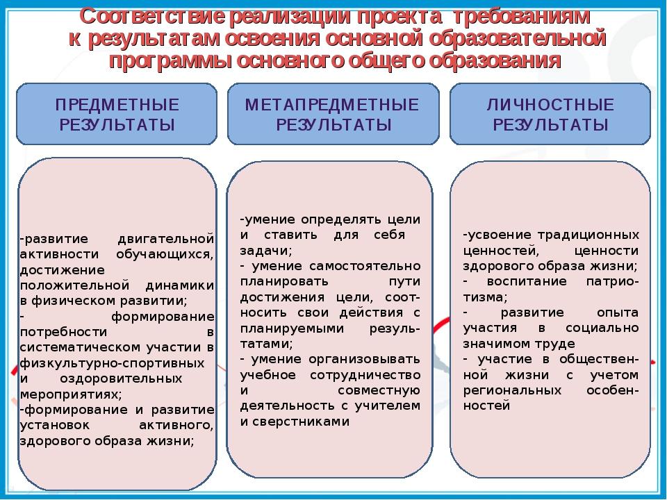 Соответствие реализации проекта требованиям к результатам освоения основной о...