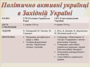 НАЗВАГУР (Головна Українська Рада)СВУ (Союз визволення України) ДАТА СТВОРЕ