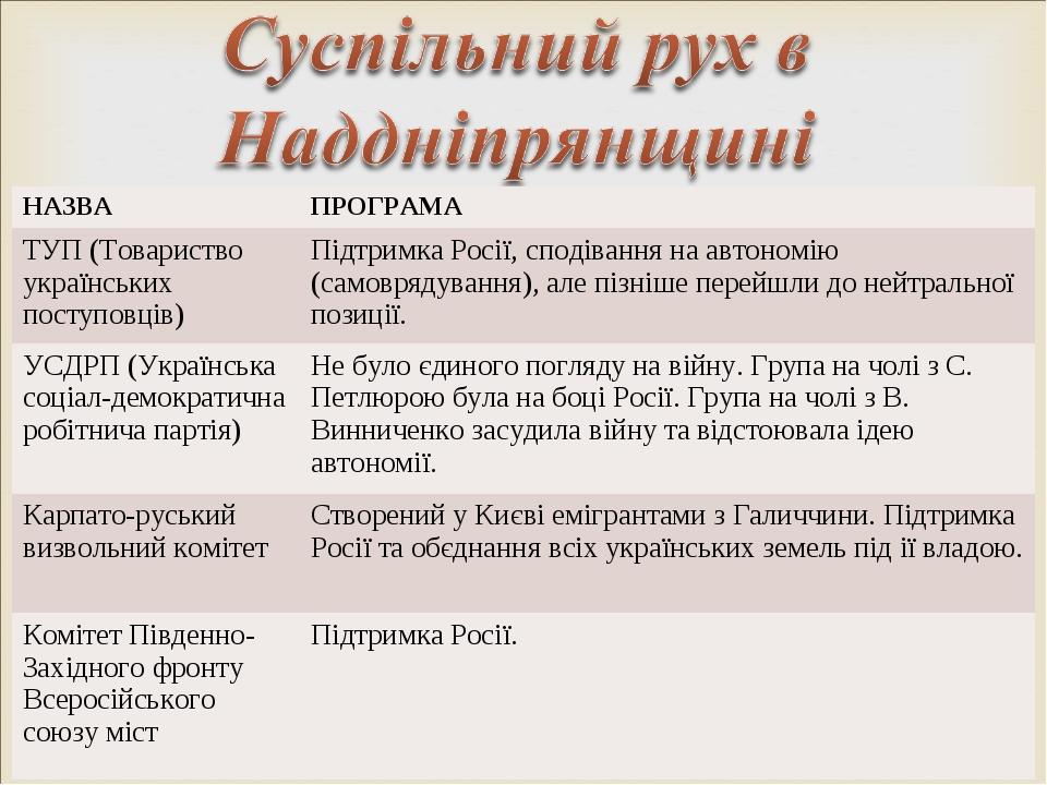 НАЗВАПРОГРАМА ТУП (Товариство українських поступовців)Підтримка Росії, спод...