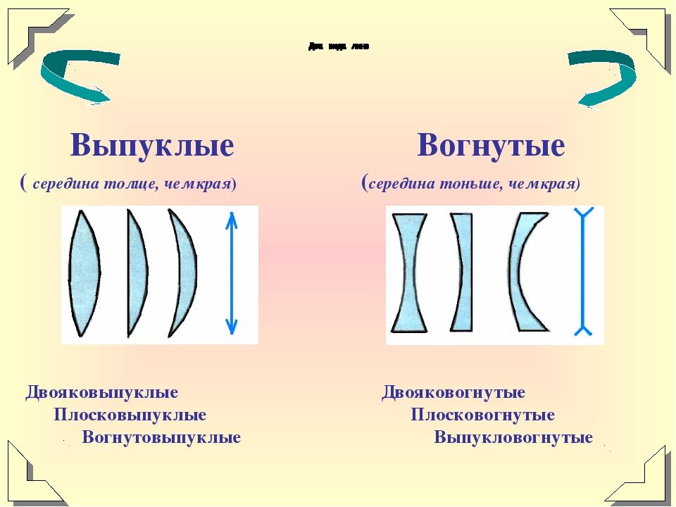 Выпуклые ( середина толще, чем края) Вогнутые (середина тоньше, чем края) Дв...