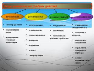 Виды универсальных учебных действий Виды универсальных учебных действий самоо