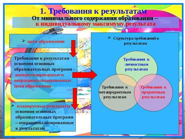 1. Требования к результатам От минимального содержания образования – к индиви...