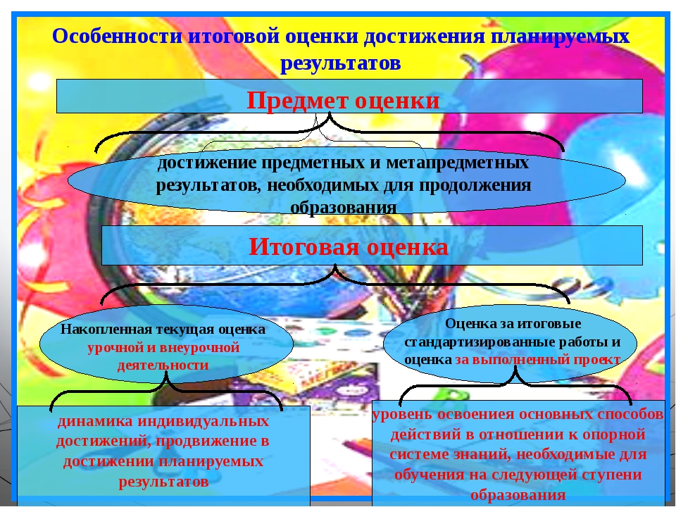 Особенности итоговой оценки достижения планируемых результатов Предмет оценки...