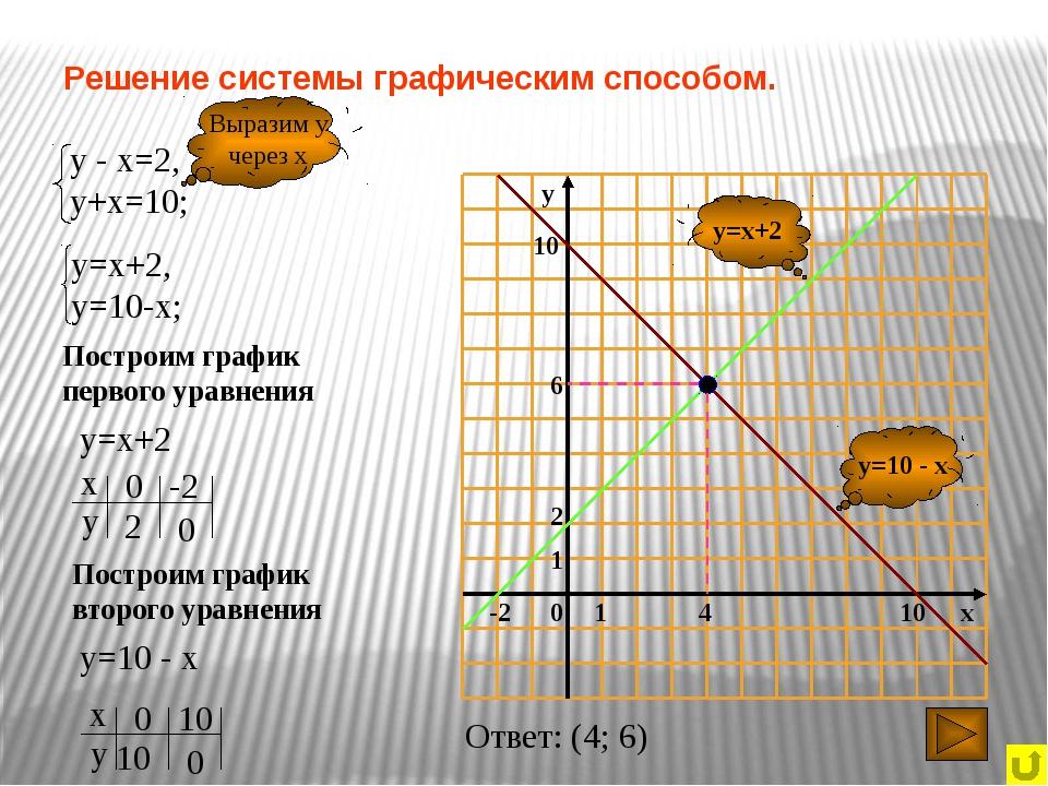 Решение системы графическим способом. y=10 - x y=x+2 Выразим у через х Постро...